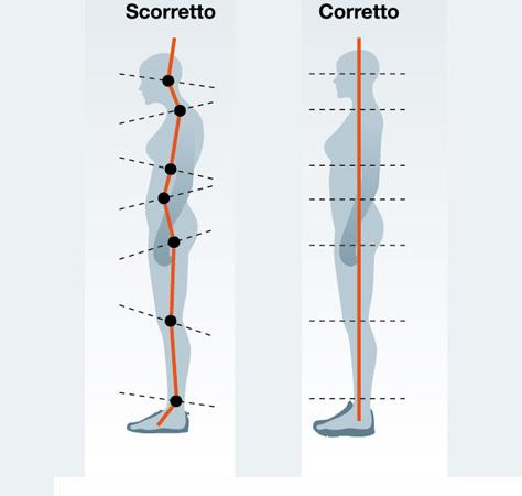 allineamento-corpo